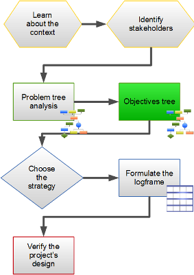 Step 4 - the Objectives Tree