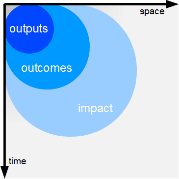 outreach over time and space