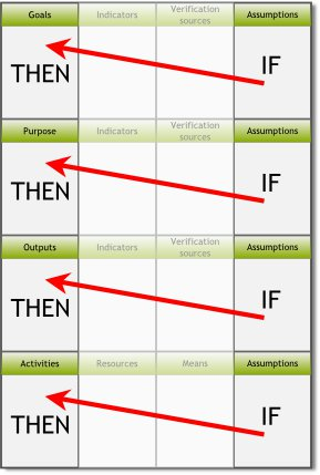 If... then... relationship between the assumptions column and the project logic column