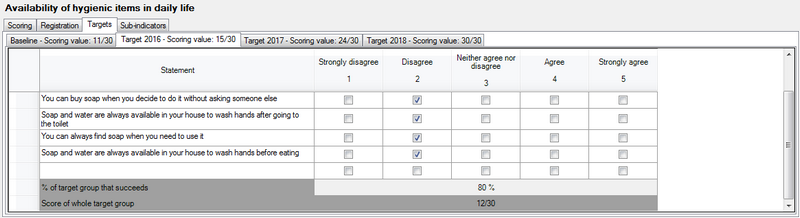 Targets and scores of the Likert indicator